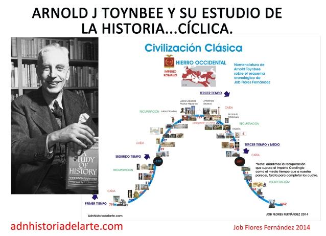 Resultado de imagen de LA HISTORIA CICLICA